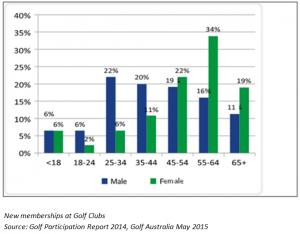 Golf participation table
